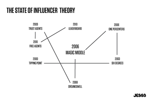 The_State_of_Influencer_Theory_JESS3_draft4