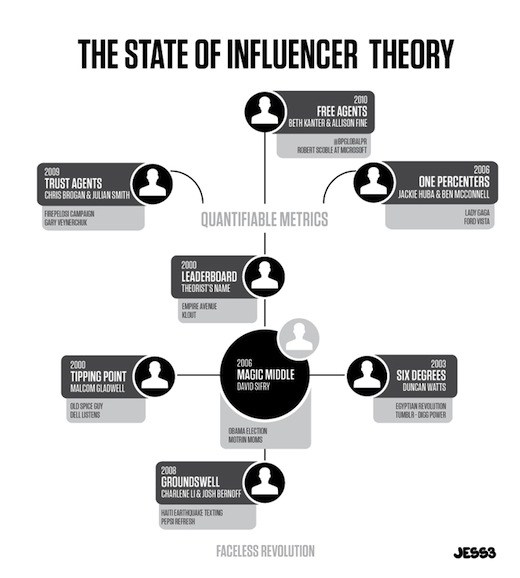 The_State_of_Influencer_Theory_JESS3_draft7